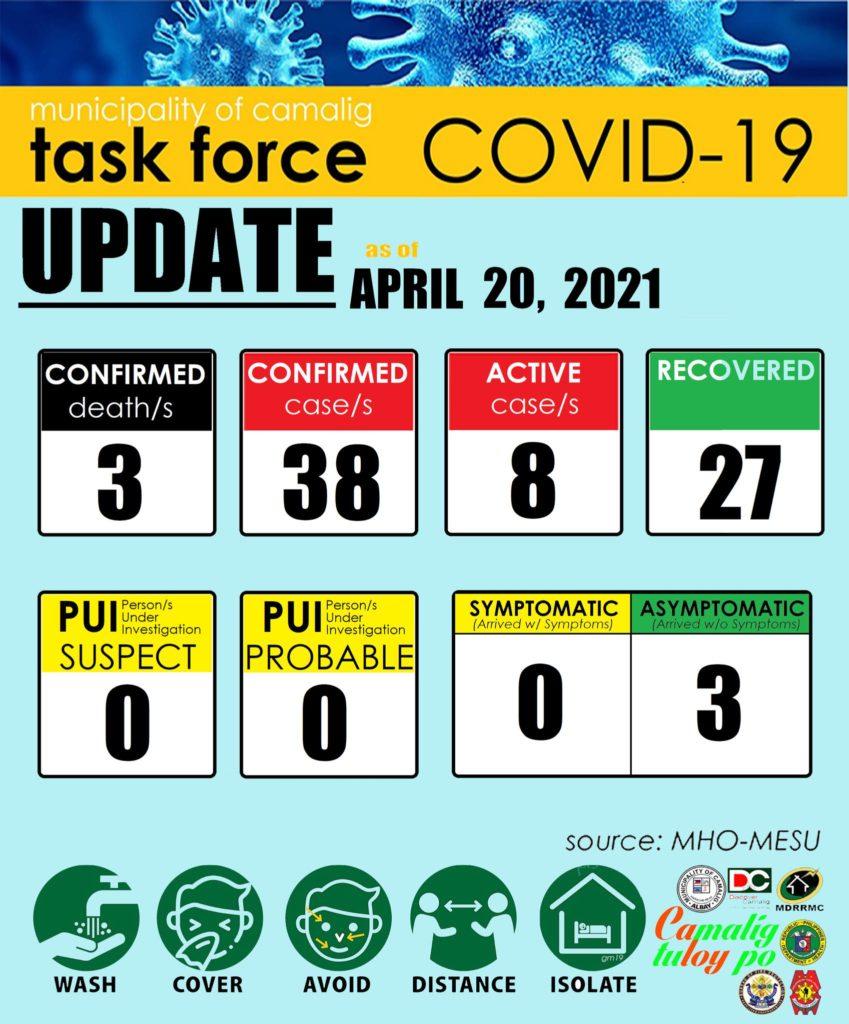 FYI: Camalig, Albay has eight (8) active cases