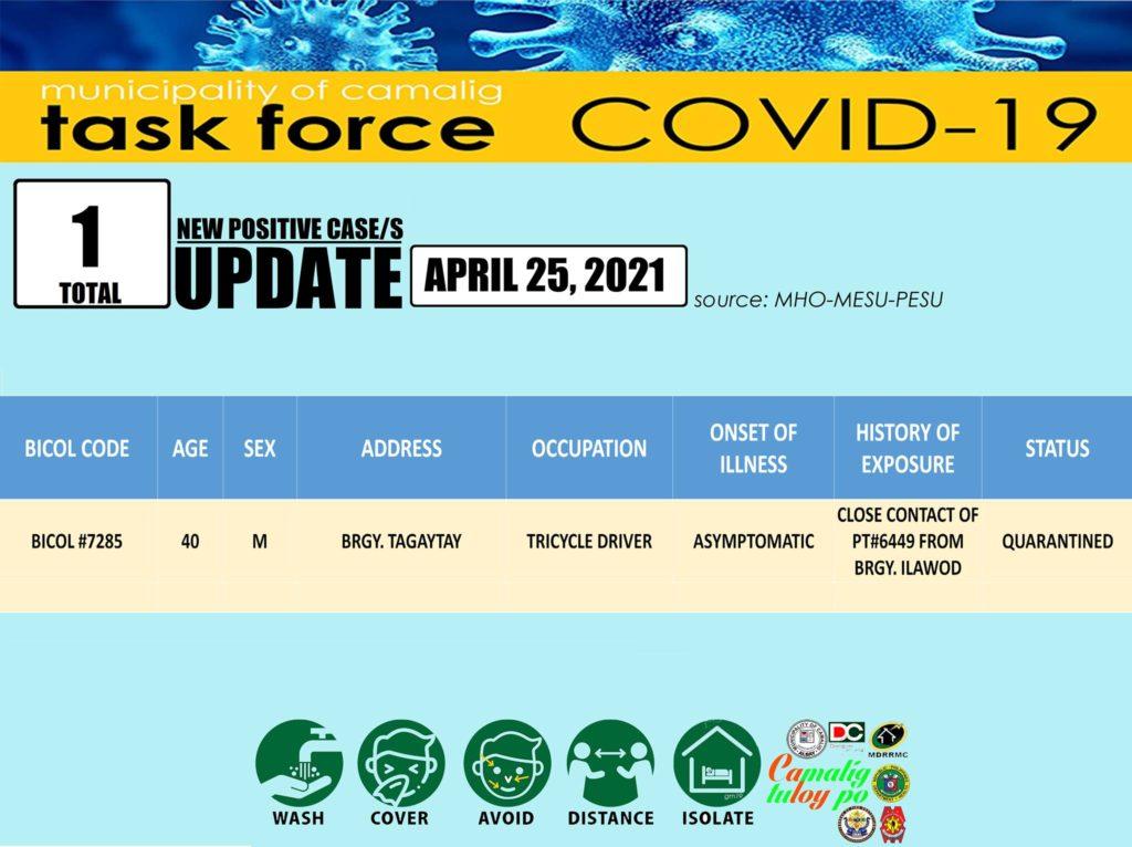 FYI: Camalig, Albay records one (1) new Coronavirus (COVID-19) case
