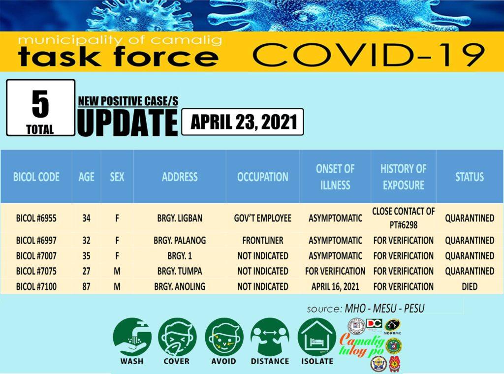 FYI: Camalig, Albay records five (5) new Coronavirus (COVID-19) cases