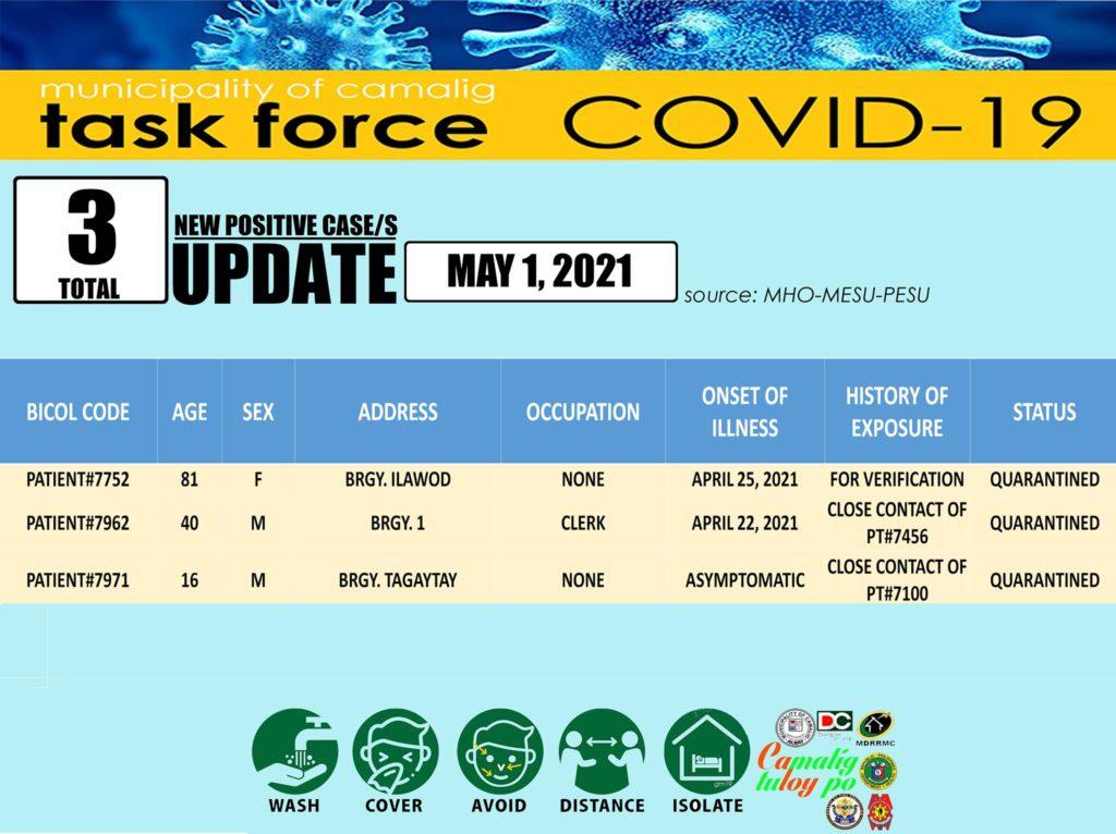 FYI: Camalig, Albay records three (3) new Coronavirus (COVID-19) case
