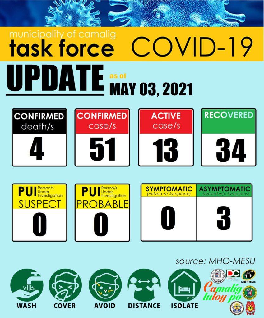 FYI: Camalig, Albay has 13 active cases
