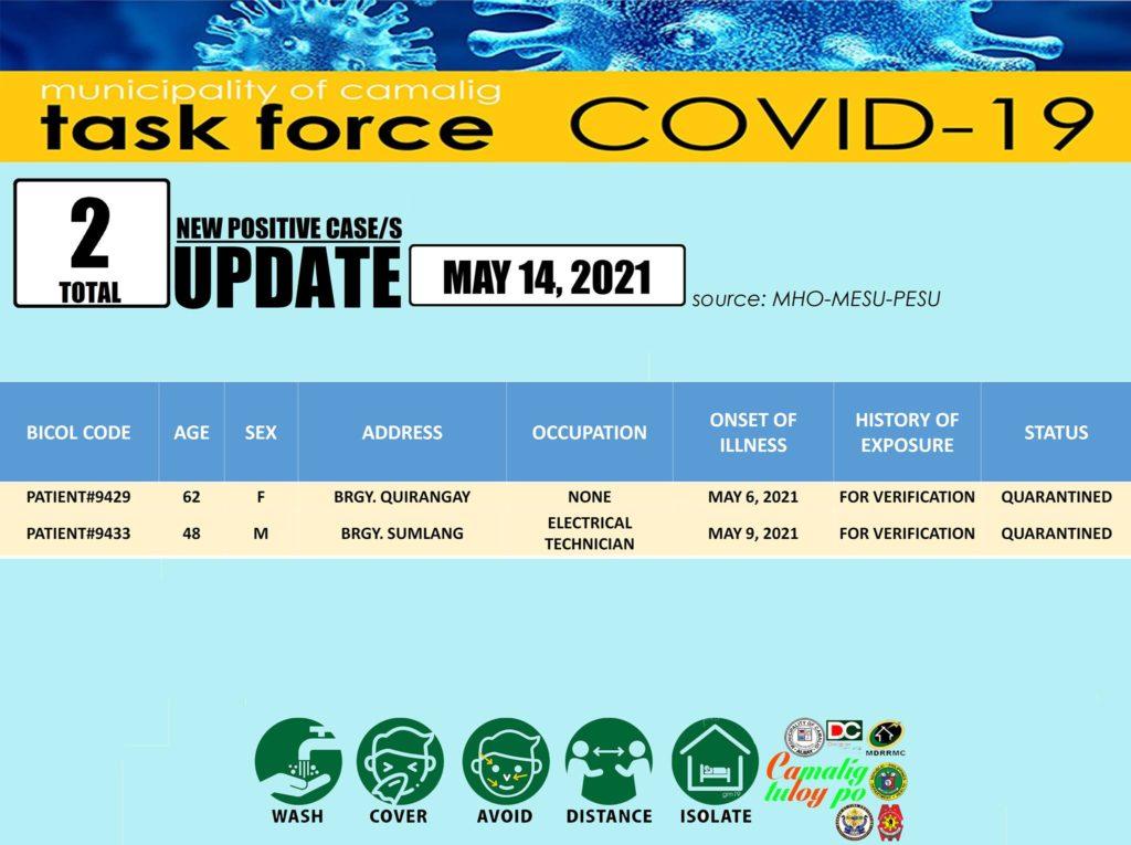 FYI: Camalig, Albay records two (2) new Coronavirus (COVID-19) cases