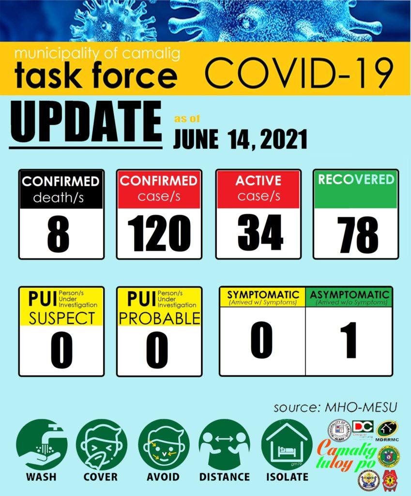 FYI: Camalig, Albay has 34 active cases