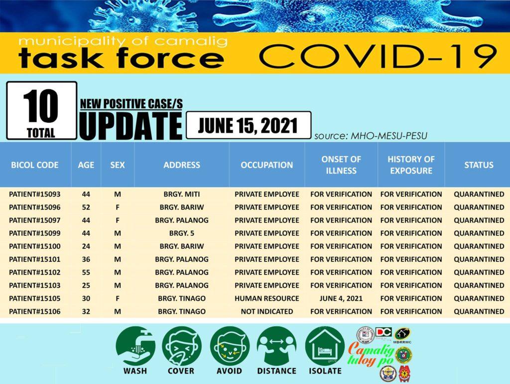 FYI: Camalig, Albay records ten (10) new Coronavirus (COVID-19) cases